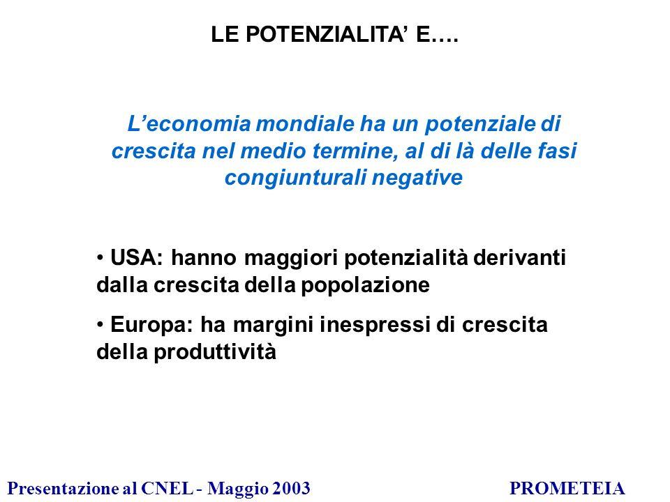 Presentazione al CNEL - Maggio 2003PROMETEIA Riserve potenziali di crescita