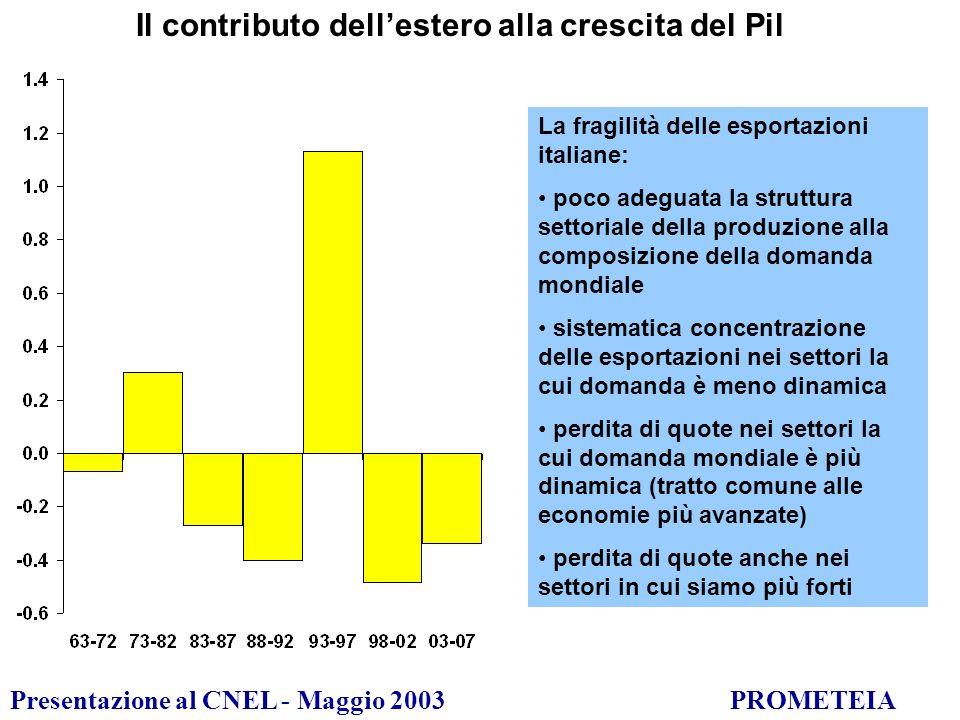 Presentazione al CNEL - Maggio 2003PROMETEIA Il contributo dellestero alla crescita del Pil La fragilità delle esportazioni italiane: poco adeguata la struttura settoriale della produzione alla composizione della domanda mondiale sistematica concentrazione delle esportazioni nei settori la cui domanda è meno dinamica perdita di quote nei settori la cui domanda mondiale è più dinamica (tratto comune alle economie più avanzate) perdita di quote anche nei settori in cui siamo più forti