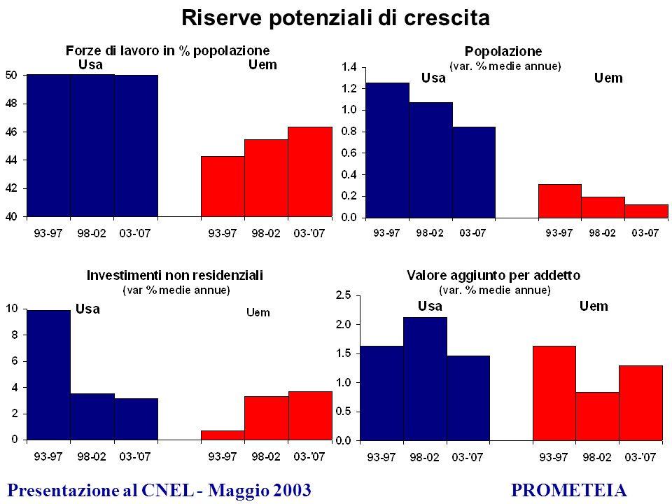 Presentazione al CNEL - Maggio 2003PROMETEIA ….