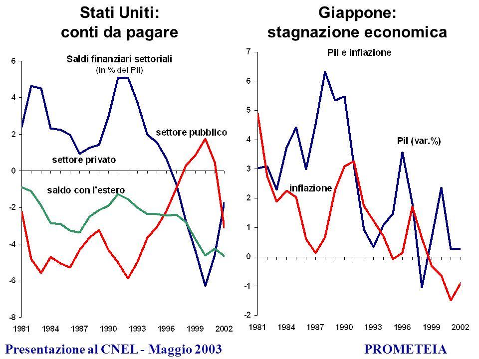 Presentazione al CNEL - Maggio 2003PROMETEIA Stati Uniti: conti da pagare Giappone: stagnazione economica