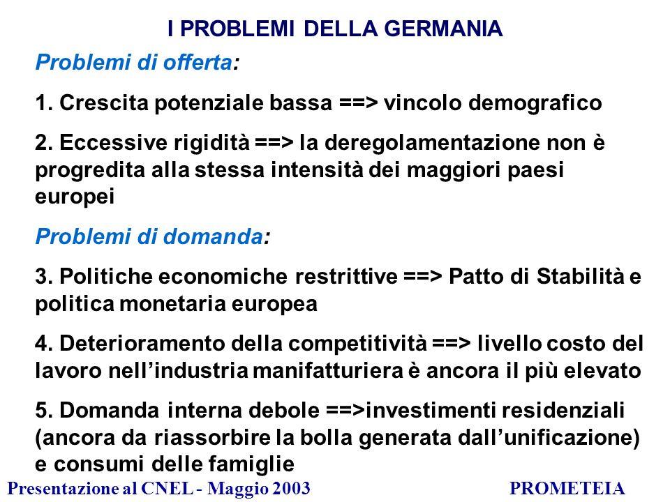 Presentazione al CNEL - Maggio 2003PROMETEIA I PROBLEMI DELLA GERMANIA Problemi di offerta: 1.