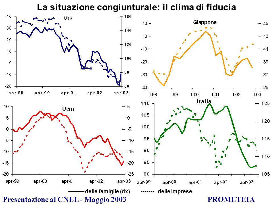 Presentazione al CNEL - Maggio 2003PROMETEIA LE IPOTESI DELLO SCENARIO Usa: tassi di interesse stabili nel corso del 2003, in moderata crescita dal 2004, quando i segnali di ripresa si saranno consolidati UEM: ancora una riduzione (25 pb) nel corso del 2003, in ripresa solo dal 2005, per il ritardo ciclico dellEuropa e lapprezzamento delleuro