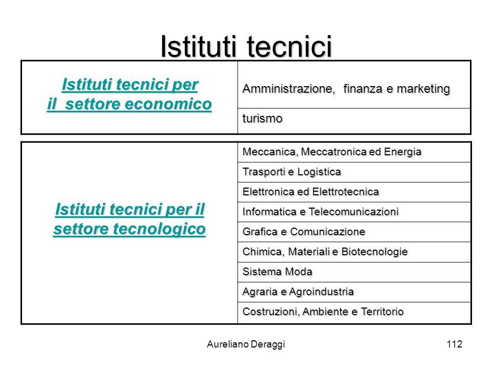 Aureliano Deraggi112 Istituti tecnici Istituti tecnici per il settore economico Istituti tecnici per il settore economico Amministrazione, finanza e m