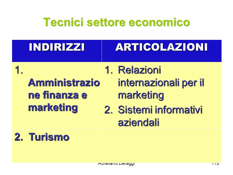 Aureliano Deraggi115 Tecnici settore economico INDIRIZZIARTICOLAZIONI 1. Amministrazio ne finanza e marketing 1.Relazioni internazionali per il market