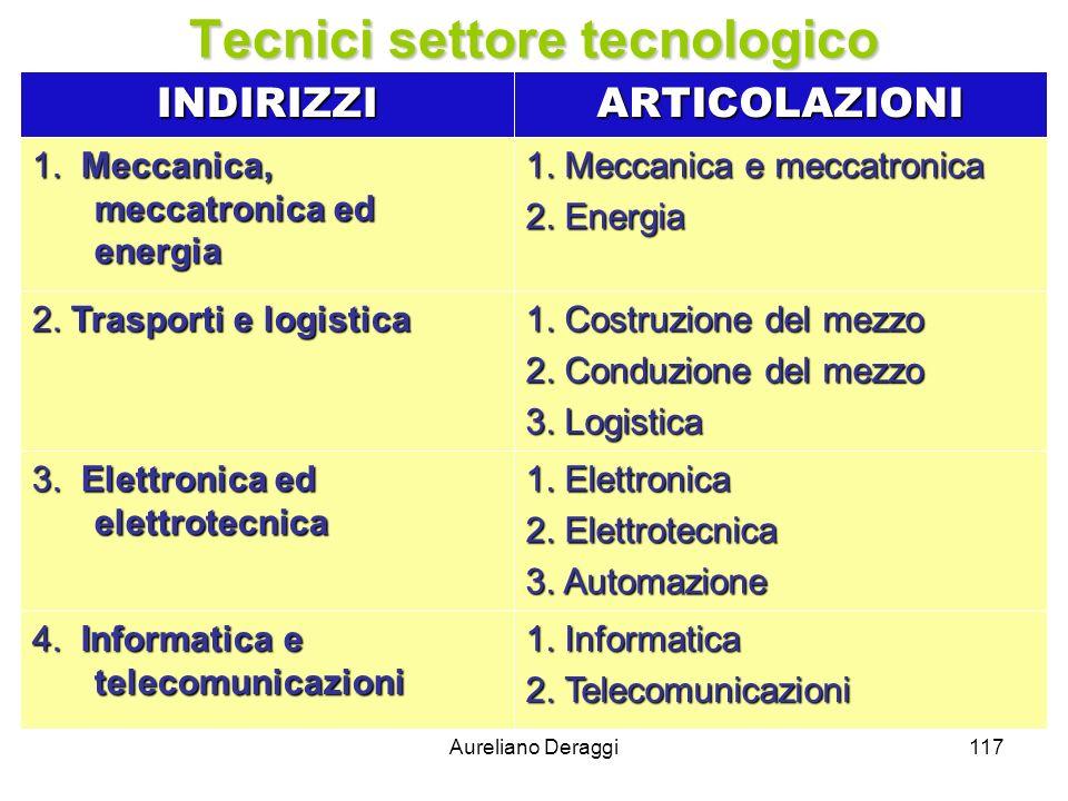 Aureliano Deraggi117 Tecnici settore tecnologico INDIRIZZIARTICOLAZIONI 1. Meccanica, meccatronica ed energia 1. Meccanica e meccatronica 2. Energia 2