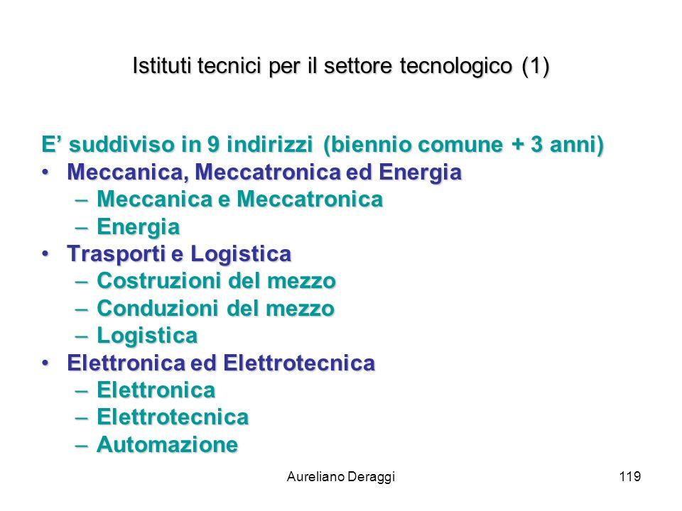Aureliano Deraggi119 Istituti tecnici per il settore tecnologico (1) E suddiviso in 9 indirizzi (biennio comune + 3 anni) Meccanica, Meccatronica ed E