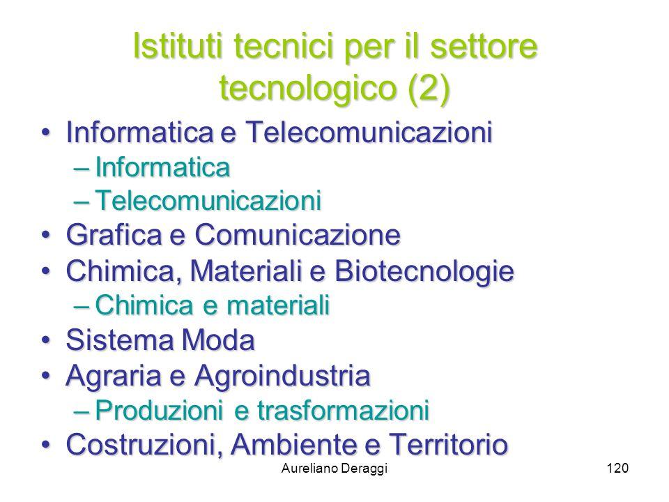 Aureliano Deraggi120 Istituti tecnici per il settore tecnologico (2) Informatica e TelecomunicazioniInformatica e Telecomunicazioni –Informatica –Tele