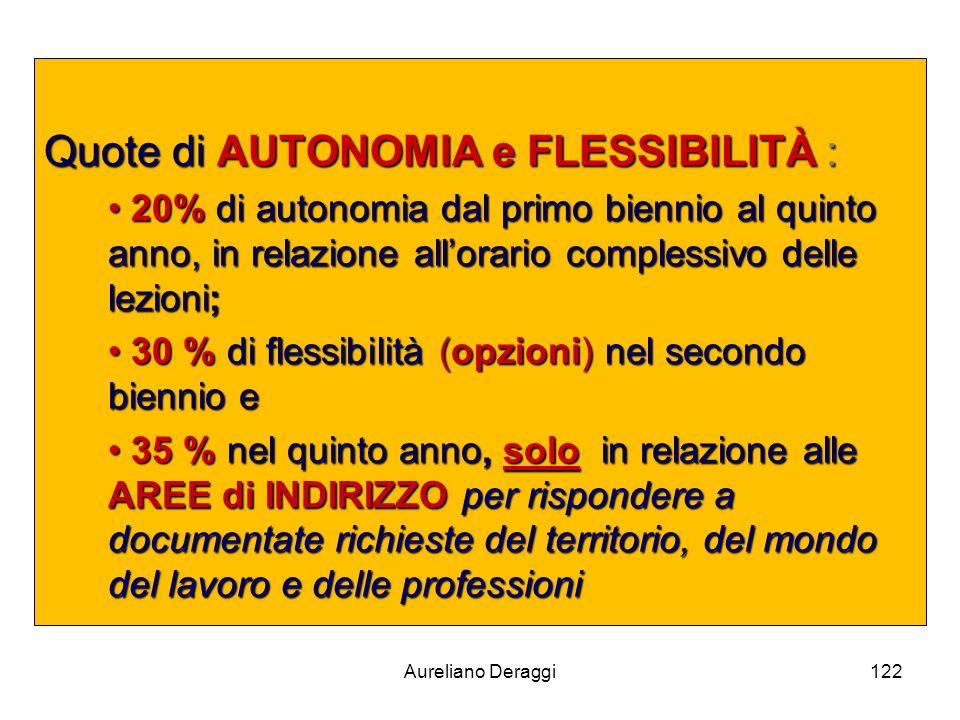 Aureliano Deraggi122 Quote di AUTONOMIA e FLESSIBILITÀ : 20% di autonomia dal primo biennio al quinto anno, in relazione allorario complessivo delle l