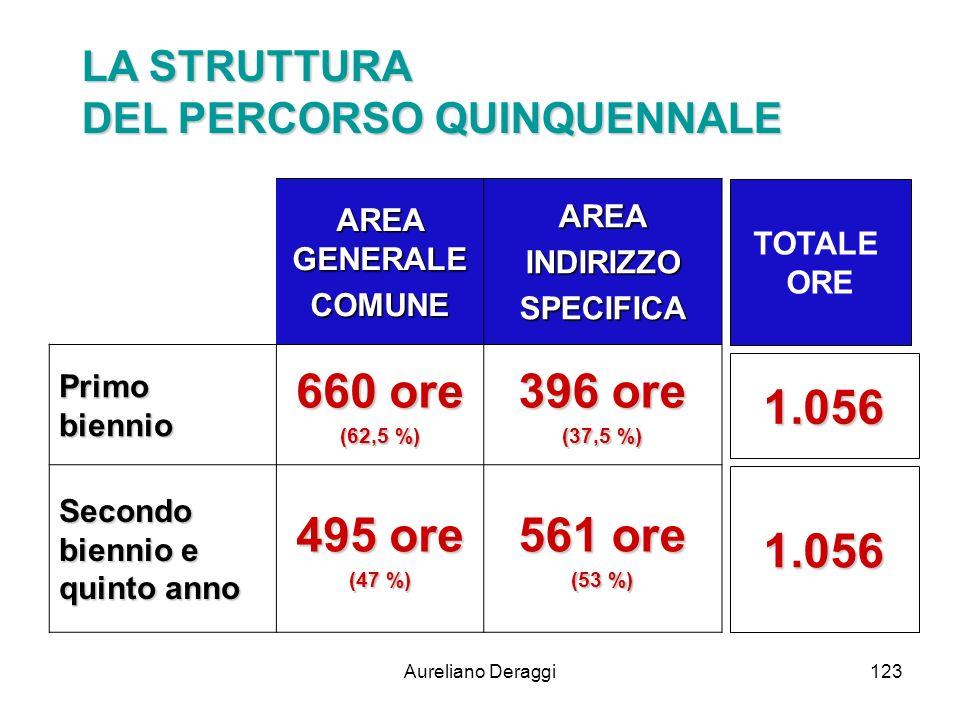 Aureliano Deraggi123 AREA GENERALE COMUNEAREAINDIRIZZOSPECIFICA Primo biennio 660 ore (62,5 %) 396 ore (37,5 %) Secondo biennio e quinto anno 495 ore