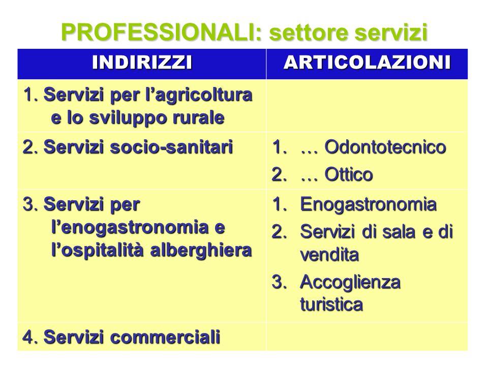 Aureliano Deraggi131 PROFESSIONALI: settore servizi INDIRIZZIARTICOLAZIONI 1. Servizi per lagricoltura e lo sviluppo rurale 2. Servizi socio-sanitari