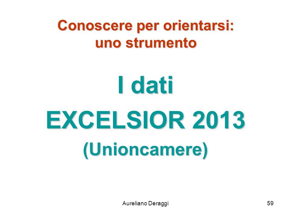 Aureliano Deraggi59 Conoscere per orientarsi: uno strumento I dati EXCELSIOR 2013 (Unioncamere)
