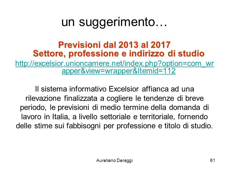 Aureliano Deraggi61 un suggerimento… Previsioni dal 2013 al 2017 Settore, professione e indirizzo di studio http://excelsior.unioncamere.net/index.php