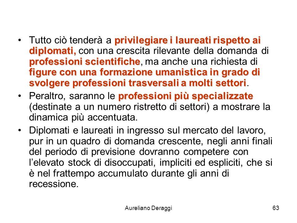 Aureliano Deraggi63 privilegiare i laureati rispetto ai diplomati, professioni scientifiche figure con una formazione umanistica in grado di svolgere