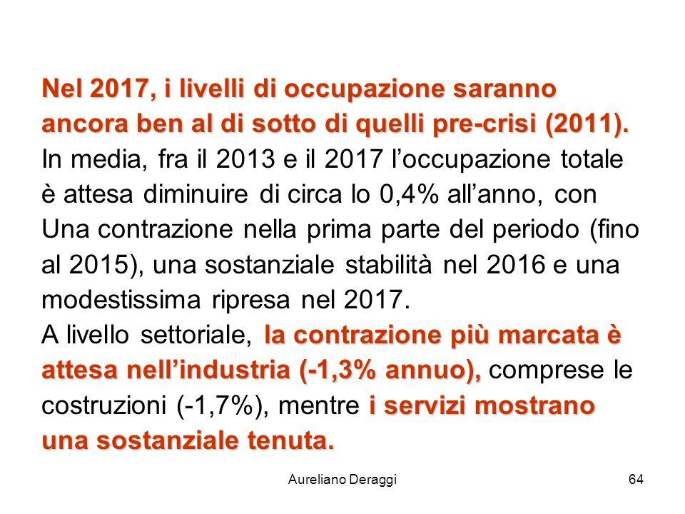 Aureliano Deraggi64 Nel 2017, i livelli di occupazione saranno ancora ben al di sotto di quelli pre-crisi (2011). In media, fra il 2013 e il 2017 locc