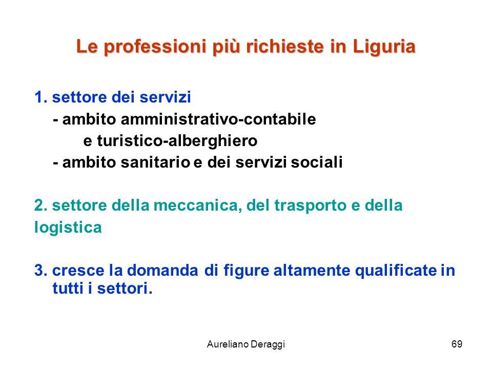 Aureliano Deraggi69 Le professioni più richieste in Liguria 1. settore dei servizi - ambito amministrativo-contabile e turistico-alberghiero - ambito