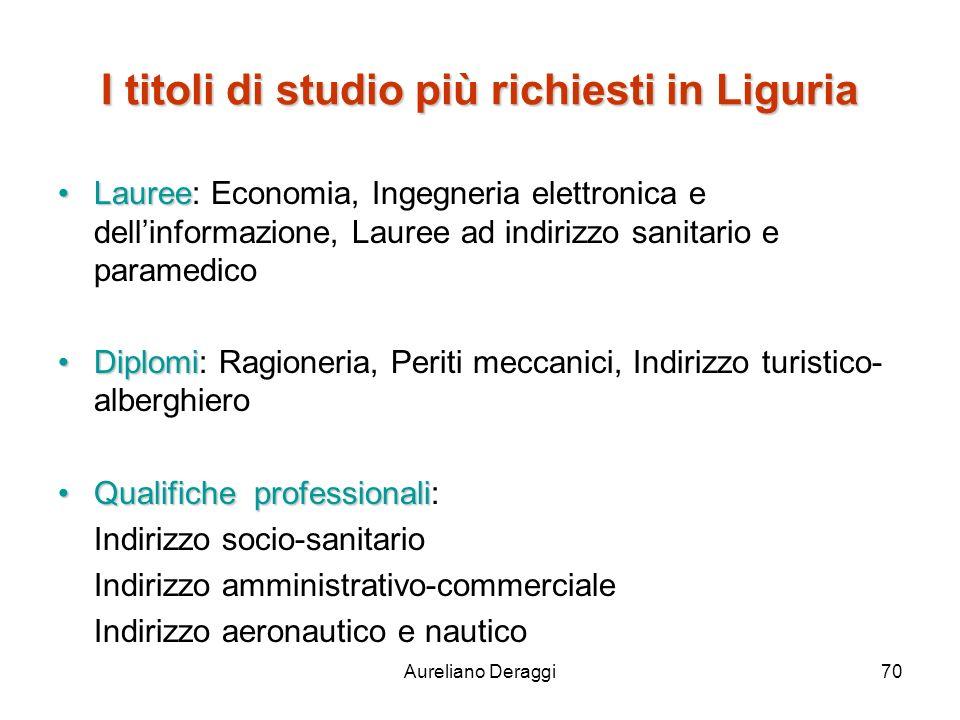 Aureliano Deraggi70 I titoli di studio più richiesti in Liguria LaureeLauree: Economia, Ingegneria elettronica e dellinformazione, Lauree ad indirizzo