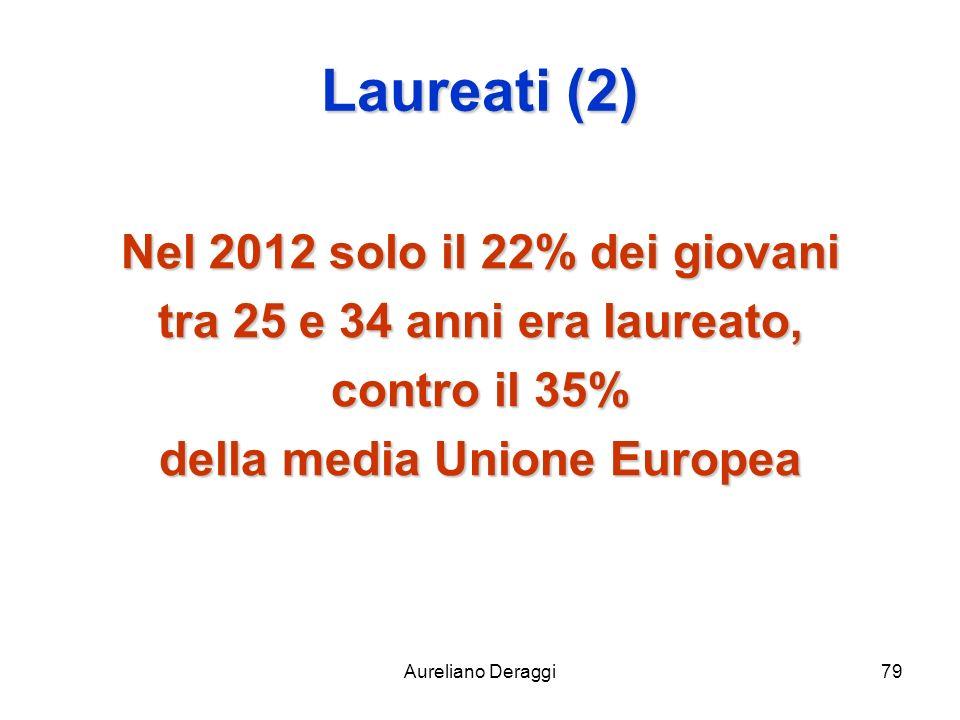 Aureliano Deraggi79 Laureati (2) Nel 2012 solo il 22% dei giovani tra 25 e 34 anni era laureato, contro il 35% della media Unione Europea