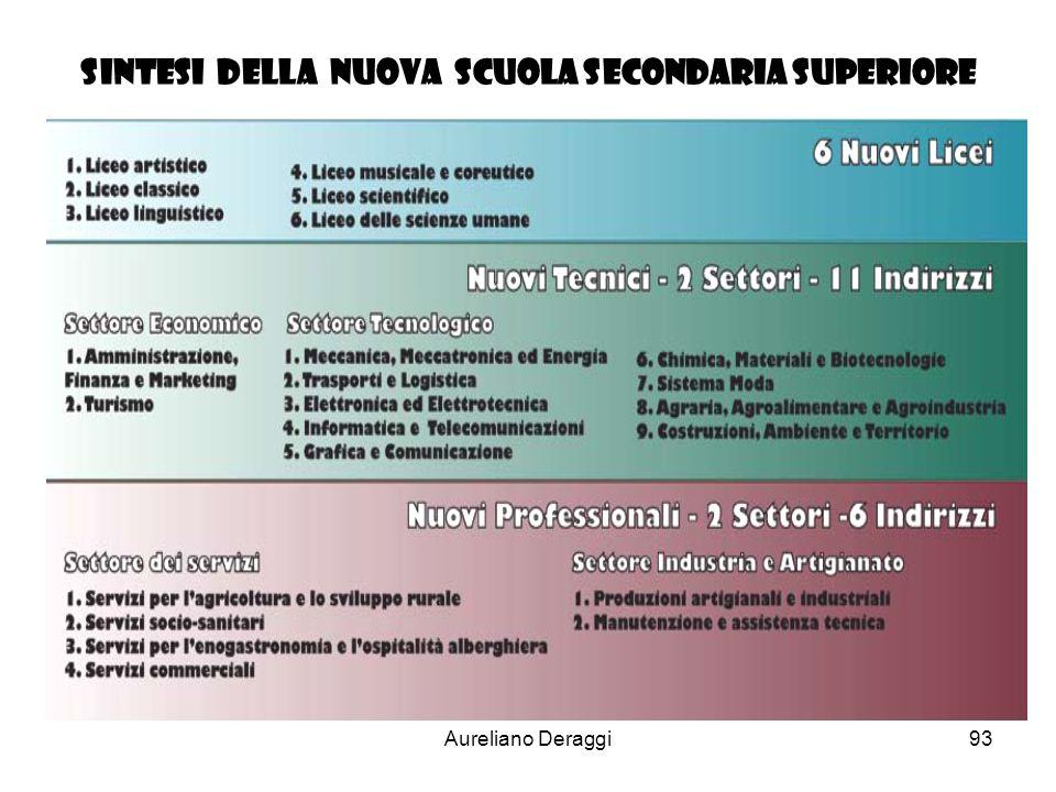Aureliano Deraggi93 sintesi delLa NUOVA scuola Secondaria Superiore