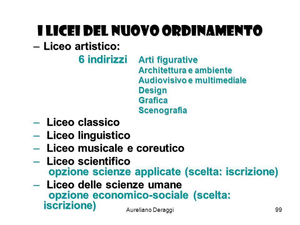 Aureliano Deraggi99 I Licei del nuovo ordinamento –Liceo artistico: 6 indirizzi Arti figurative Architettura e ambiente Audiovisivo e multimediale Des