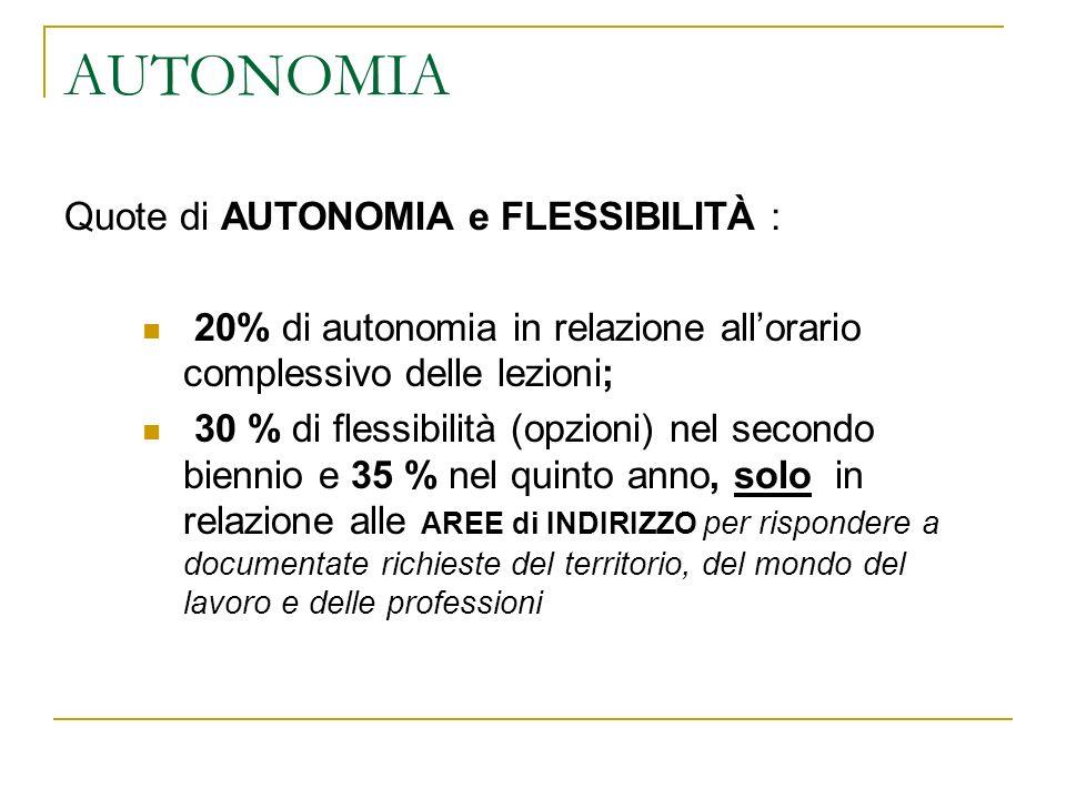 AUTONOMIA Quote di AUTONOMIA e FLESSIBILITÀ : 20% di autonomia in relazione allorario complessivo delle lezioni; 30 % di flessibilità (opzioni) nel se