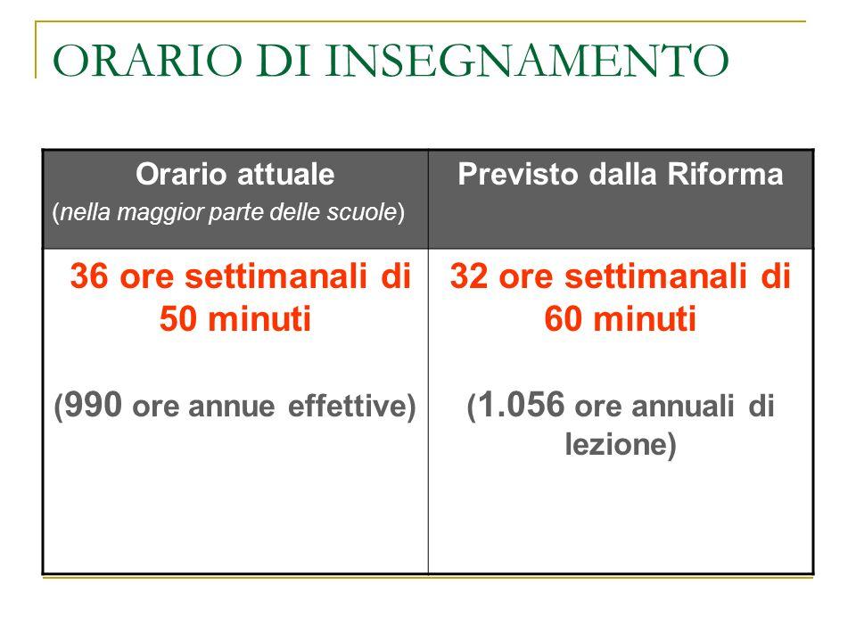 ORARIO DI INSEGNAMENTO Orario attuale (nella maggior parte delle scuole) Previsto dalla Riforma 36 ore settimanali di 50 minuti ( 990 ore annue effettive) 32 ore settimanali di 60 minuti ( 1.056 ore annuali di lezione)