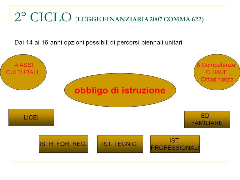 2° CICLO (LEGGE FINANZIARIA 2007 COMMA 622) Dai 14 ai 16 anni opzioni possibili di percorsi biennali unitari obbligo di istruzione 8 Competenze CHIAVE Cittadinanza 4 ASSI CULTURALI LICEI ISTR.