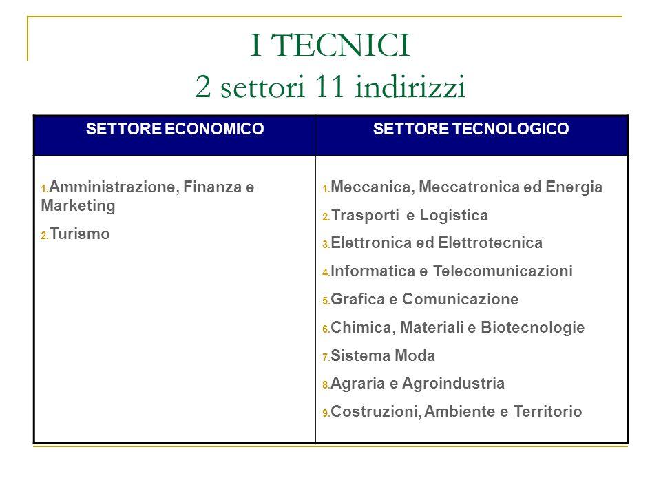I TECNICI 2 settori 11 indirizzi SETTORE ECONOMICOSETTORE TECNOLOGICO 1. Amministrazione, Finanza e Marketing 2. Turismo 1. Meccanica, Meccatronica ed