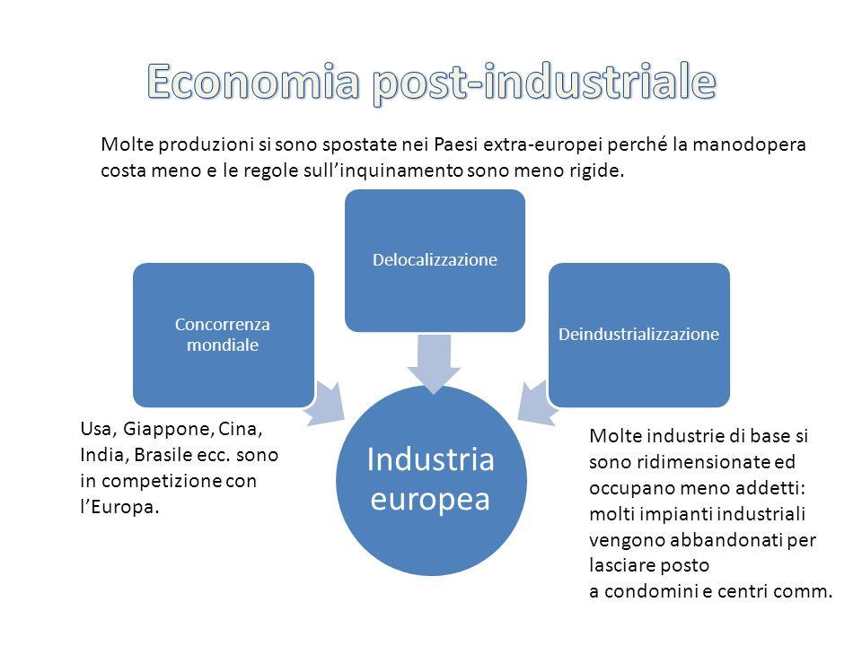 Industria europea Concorrenza mondiale Delocalizzazione Deindustrializzazione Usa, Giappone, Cina, India, Brasile ecc. sono in competizione con lEurop