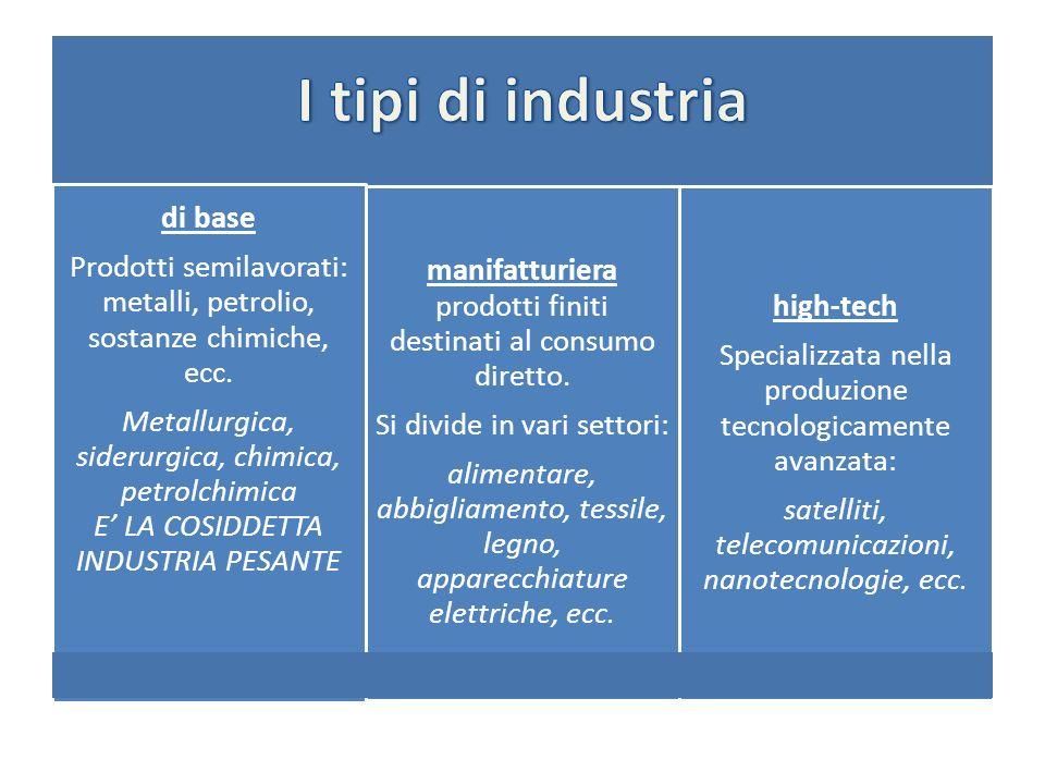 di base Prodotti semilavorati: metalli, petrolio, sostanze chimiche, ecc.