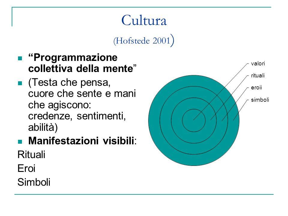Cultura (Hofstede 2001 ) Programmazione collettiva della mente (Testa che pensa, cuore che sente e mani che agiscono: credenze, sentimenti, abilità) M