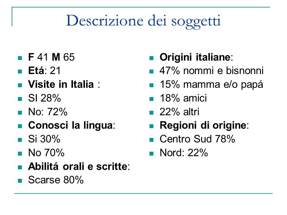 Descrizione dei soggetti F 41 M 65 Etá: 21 Visite in Italia : SI 28% No: 72% Conosci la lingua: Si 30% No 70% Abilitá orali e scritte: Scarse 80% Origini italiane: 47% nommi e bisnonni 15% mamma e/o papá 18% amici 22% altri Regioni di origine: Centro Sud 78% Nord: 22%