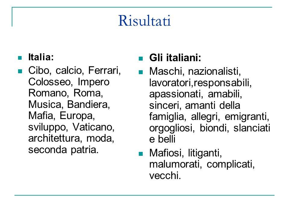 Risultati Italia: Cibo, calcio, Ferrari, Colosseo, Impero Romano, Roma, Musica, Bandiera, Mafia, Europa, sviluppo, Vaticano, architettura, moda, seconda patria.