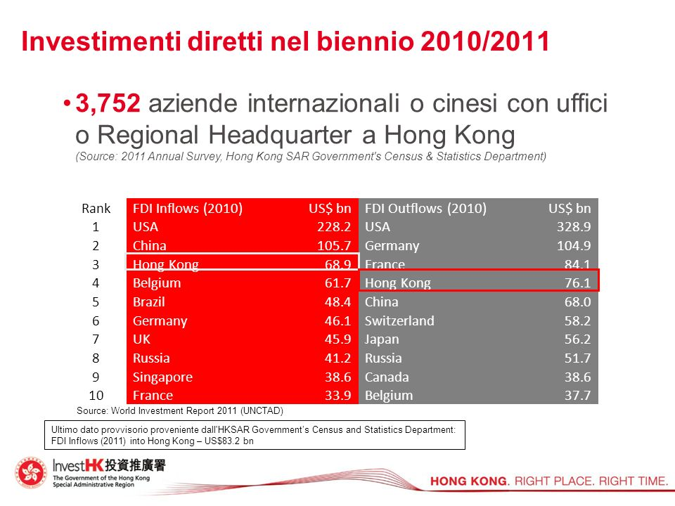 Investimenti diretti nel biennio 2010/2011 3,752 aziende internazionali o cinesi con uffici o Regional Headquarter a Hong Kong (Source: 2011 Annual Survey, Hong Kong SAR Government s Census & Statistics Department) RankFDI Inflows (2010)US$ bnFDI Outflows (2010)US$ bn 1USA228.2USA328.9 2China105.7Germany 104.9 3Hong Kong 68.9France84.1 4Belgium 61.7Hong Kong76.1 5Brazil 48.4China68.0 6Germany 46.1Switzerland58.2 7UK 45.9Japan56.2 8Russia 41.2Russia51.7 9Singapore 38.6Canada38.6 10France33.9Belgium37.7 Source: World Investment Report 2011 (UNCTAD) Ultimo dato provvisorio proveniente dall HKSAR Governments Census and Statistics Department: FDI Inflows (2011) into Hong Kong – US$83.2 bn