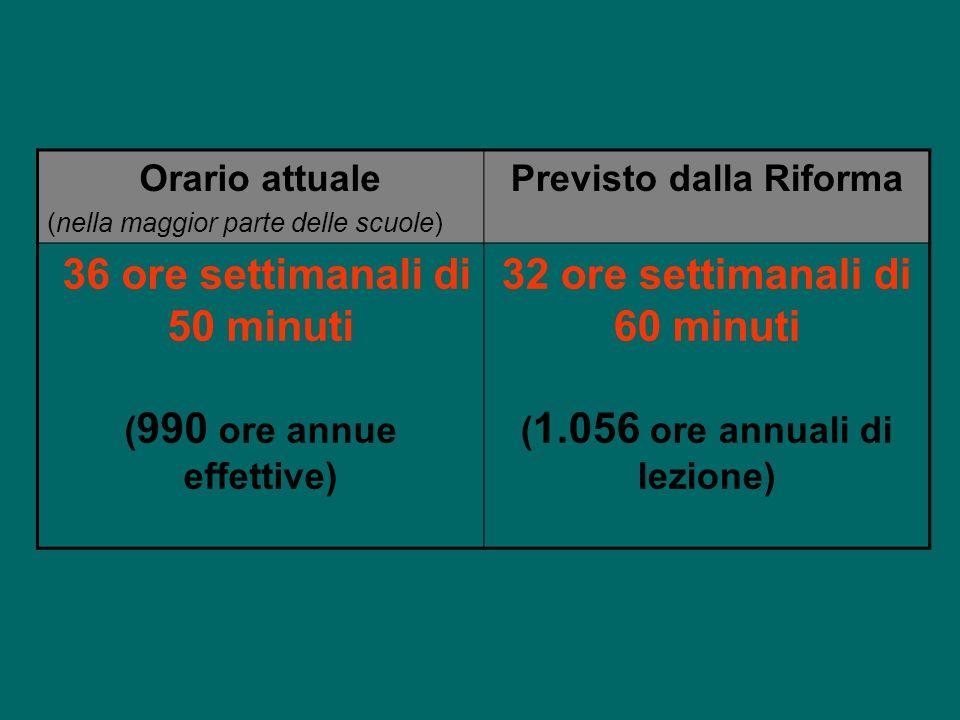 Orario attuale (nella maggior parte delle scuole) Previsto dalla Riforma 36 ore settimanali di 50 minuti ( 990 ore annue effettive) 32 ore settimanali di 60 minuti ( 1.056 ore annuali di lezione)