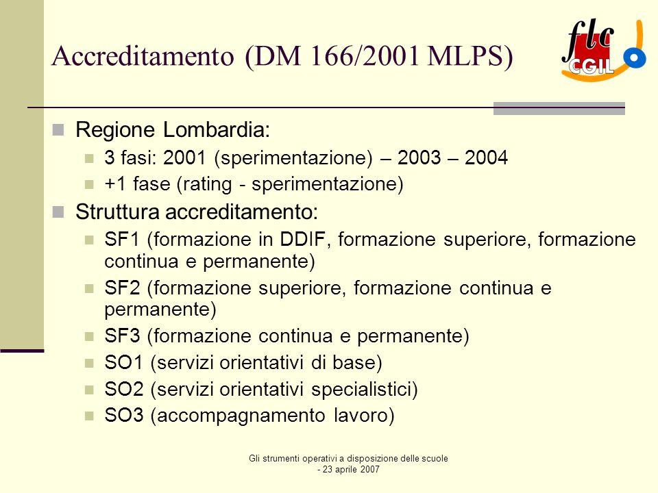 Gli strumenti operativi a disposizione delle scuole - 23 aprile 2007 Accreditamento Regione Lombardia I requisiti di accreditamento si riferiscono a due aree: A.