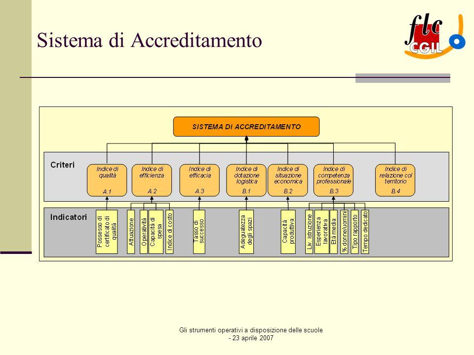 Gli strumenti operativi a disposizione delle scuole - 23 aprile 2007 Rating Il sistema di accreditamento è basato sul criterio della soglia minima definita per ciascun indicatore dalla d.g.r.