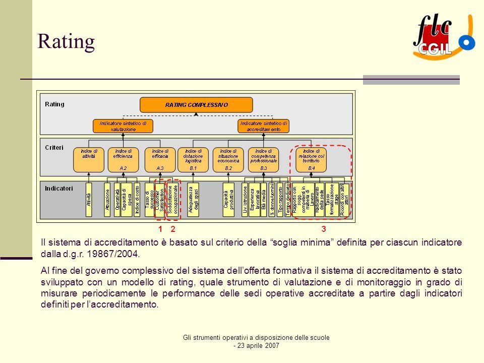 Gli strumenti operativi a disposizione delle scuole - 23 aprile 2007 POLI FORMATIVI – REGIONE LOMBARDIA Successivamente RL emana il 06.06.2006 un bando per la realizzazione delle attività dei PF, attività che prevedono per ogni polo: due percorsi formativi IFTS, da attuarsi nel biennio 2006-2008; le misure di accompagnamento allinserimento lavorativo le azioni di sistema per la governance del polo e la formazione dei formatori, da attuarsi nel 2006-2007; Nel bando sono elementi di premialità: la presenza del cofinanziamento privato (anche dei destinatari finali) la presenza di elementi di innovazione tecnologica – in termini di nuove competenze – derivanti da attività di ricerca – sviluppo; Per la realizzazione delle attività dei Poli RL ha a disposizione circa 11.600.000,00 : 6.615.550,73 assegnati dal MIUR (in base allAccordo Territoriale tra Regione Lombardia e Ufficio Scolastico Regionale, sottoscritto in data 22 marzo 2006), allUSR della Lombardia, cui fanno capo tutti gli adempimenti relativi alla erogazione di tali risorse e per il finanziamento delle azioni di sistema e 5.000.000,00 a valere sulla misura C1 del POR Ob.