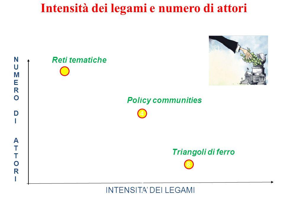 Intensità dei legami e numero di attori NUMERO DI ATTORINUMERO DI ATTORI INTENSITA DEI LEGAMI Reti tematiche Policy communities 4444444444444444444444
