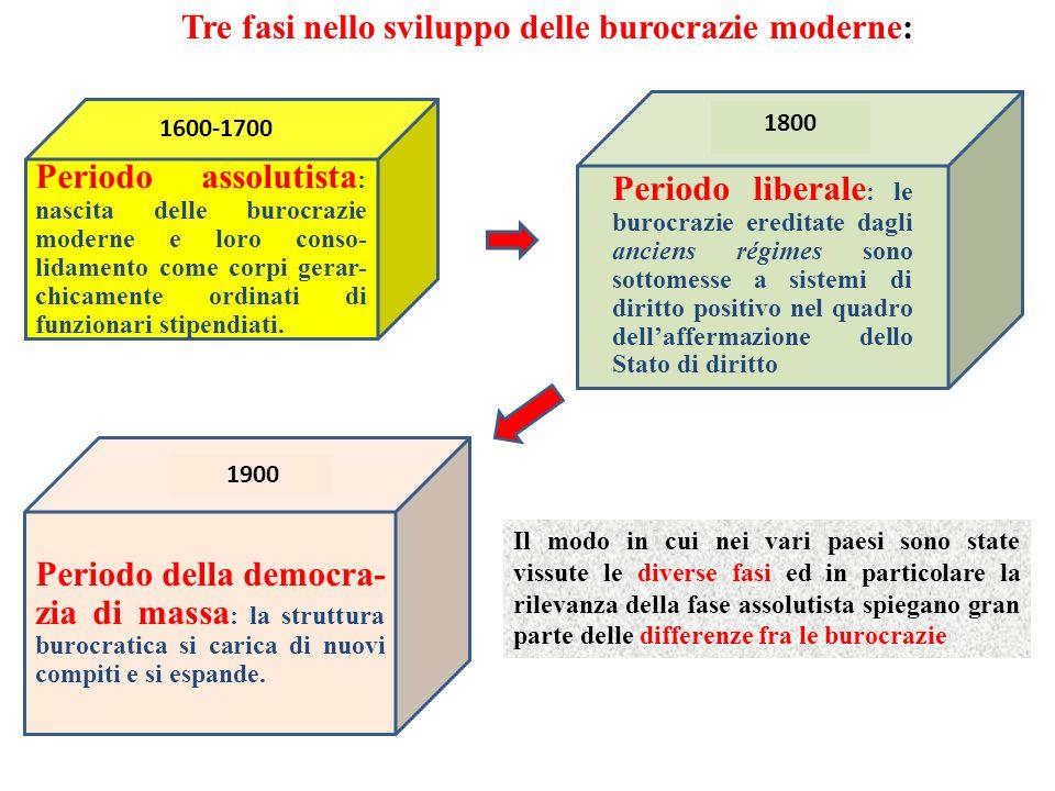 Periodo assolutista : nascita delle burocrazie moderne e loro conso- lidamento come corpi gerar- chicamente ordinati di funzionari stipendiati. 1600-1