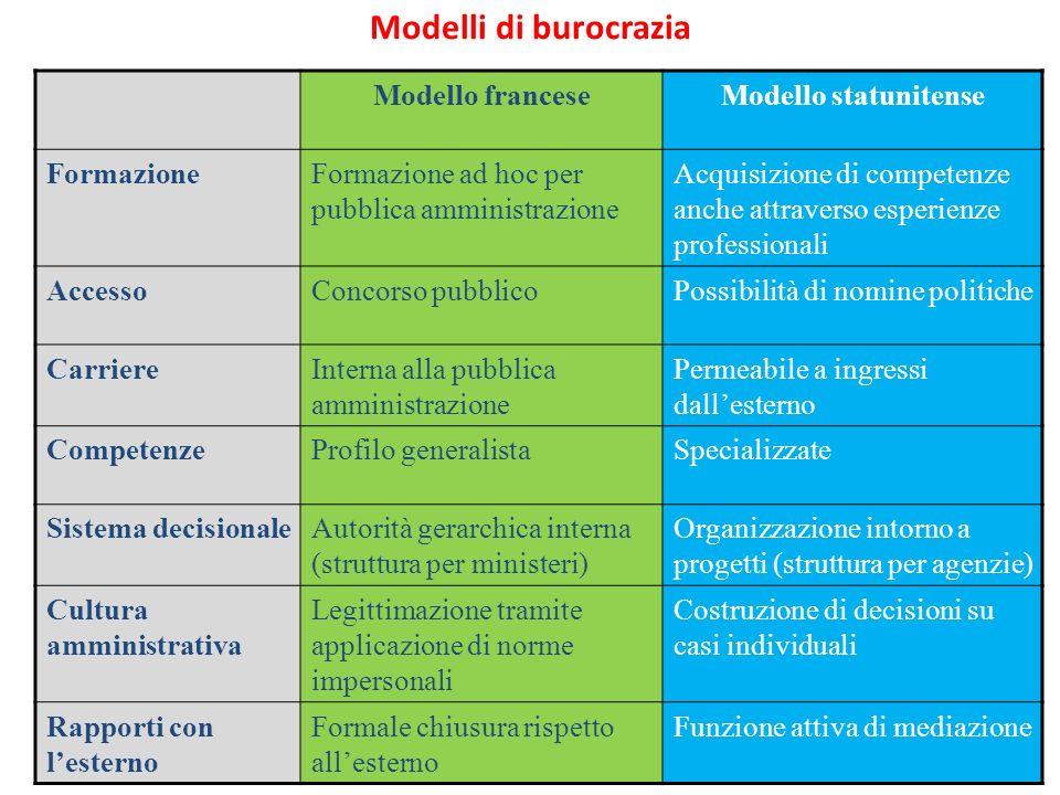 18 Modelli di burocrazia Modello franceseModello statunitense FormazioneFormazione ad hoc per pubblica amministrazione Acquisizione di competenze anch