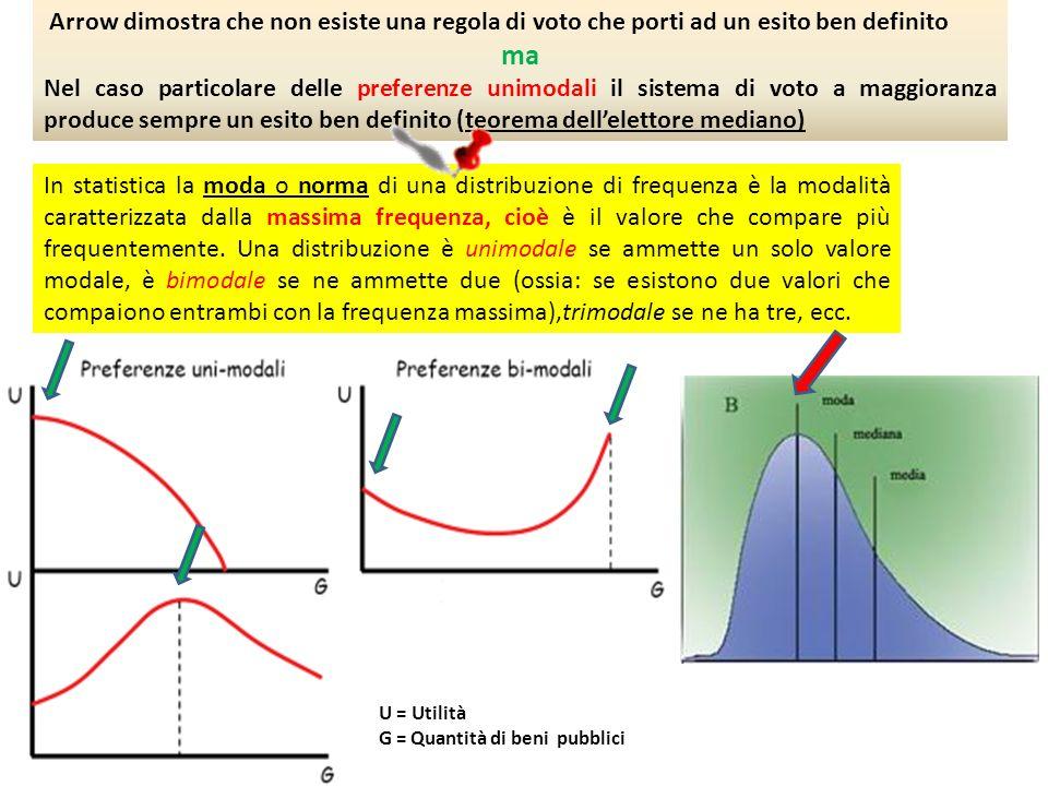 U = Utilità G = Quantità di beni pubblici Arrow dimostra che non esiste una regola di voto che porti ad un esito ben definito ma Nel caso particolare