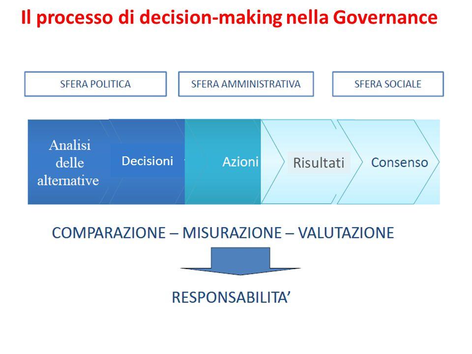 Il processo di decision-making nella Governance Decisioni Risultati