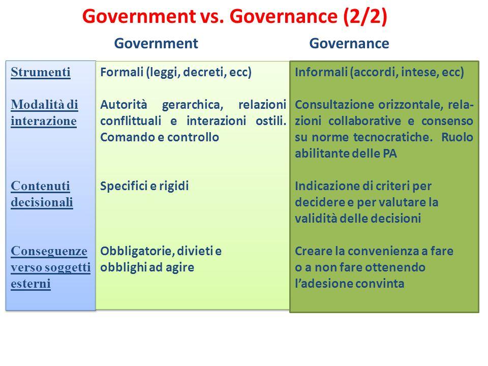 Government Governance Strumenti Modalità di interazione Contenuti decisionali Conseguenze verso soggetti esterni Strumenti Modalità di interazione Con