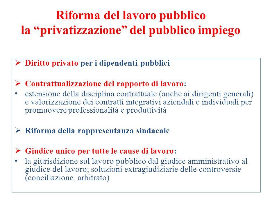 Riforma del lavoro pubblico la privatizzazione del pubblico impiego Diritto privato per i dipendenti pubblici Contrattualizzazione del rapporto di lav