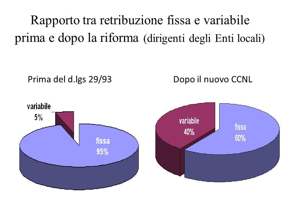Rapporto tra retribuzione fissa e variabile prima e dopo la riforma (dirigenti degli Enti locali) Prima del d.lgs 29/93Dopo il nuovo CCNL