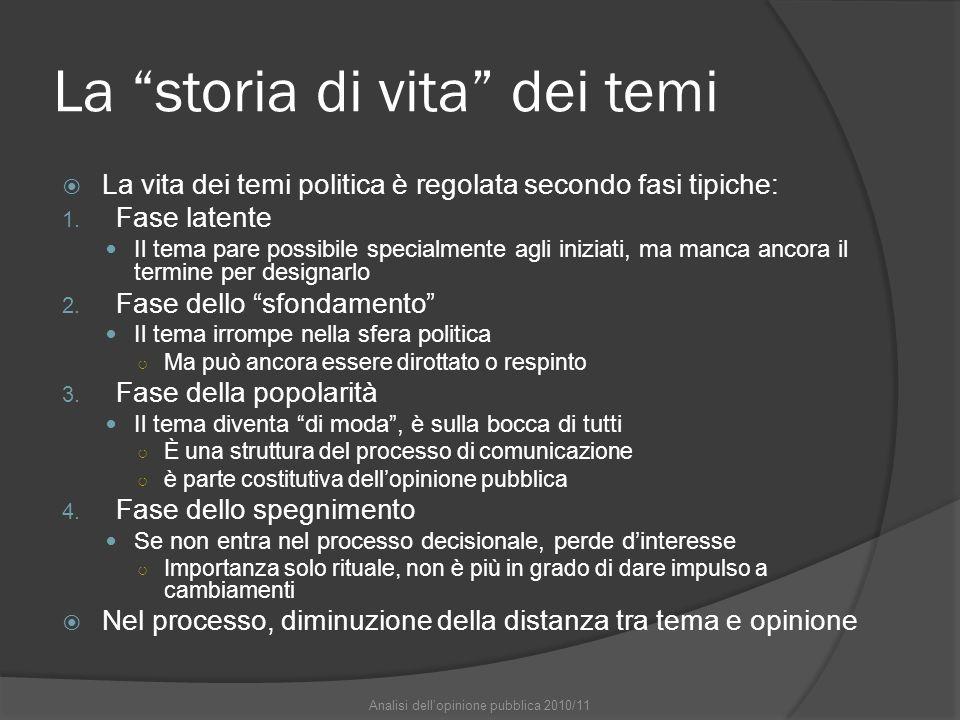 La storia di vita dei temi La vita dei temi politica è regolata secondo fasi tipiche: 1.