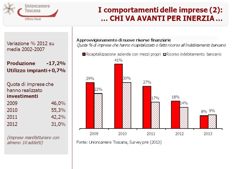 I comportamenti delle imprese (2): … CHI VA AVANTI PER INERZIA … Variazione % 2012 su media 2002-2007 Produzione-17,2% Utilizzo impianti+0,7% Quota di imprese che hanno realizzato investimenti 200946,0% 201055,3% 201142,2% 201231,0% (imprese manifatturiere con almeno 10 addetti)