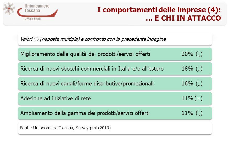 I comportamenti delle imprese (4): … E CHI IN ATTACCO Valori % (risposta multipla) e confronto con la precedente indagine Miglioramento della qualità dei prodotti/servizi offerti20%( )Ricerca di nuovi sbocchi commerciali in Italia e/o all estero18%( )Ricerca di nuovi canali/forme distributive/promozionali16%( )Adesione ad iniziative di rete11%(=)Ampliamento della gamma dei prodotti/servizi offerti11%( ) Fonte: Unioncamere Toscana, Survey pmi (2013)