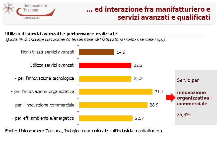 … ed interazione fra manifatturiero e servizi avanzati e qualificati Servizi per innovazione organizzativa + commerciale 35,8%