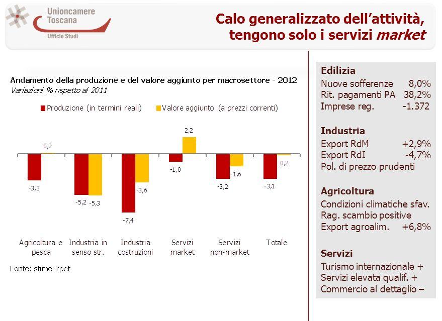 Calo generalizzato dellattività, tengono solo i servizi market Edilizia Nuove sofferenze8,0% Rit.